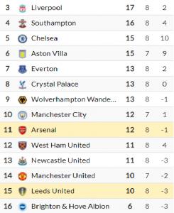 classement premier league à l'issue de la 8ème journée 2020/2021