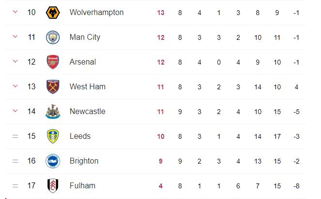 Classement premier league avant la fin de la 9ème journée Leeds-Arsenal