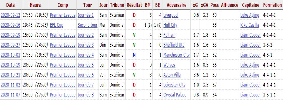 Forme du moment de Leeds United avant la confrontation face à Arsenal en premier league pour la 9ème journée